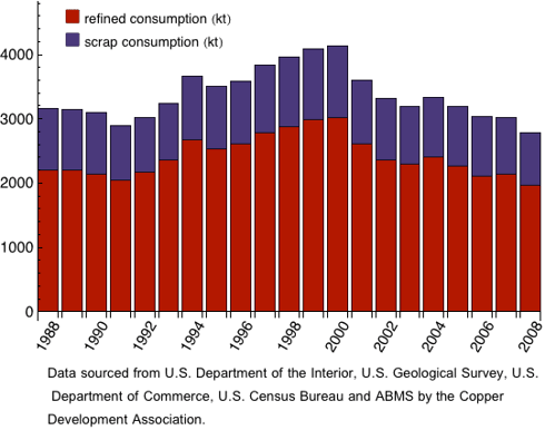 US copper consumption