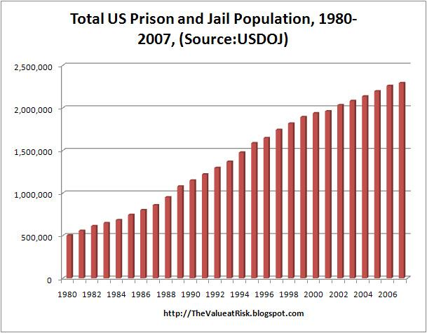 an essay on overpopulation in the prisons of america 2018-7-7  with this simple of a solution to our over-crowded prisons and jails, california has every reason to embrace sb 1506.