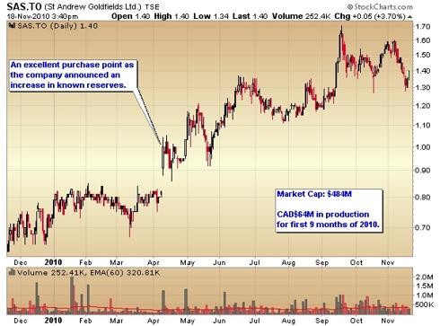 St. Andrews Goldfields stock chart