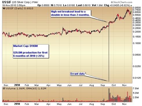 U.S. Silver stock chart
