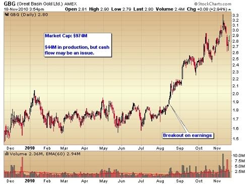Great Basin Gold stock chart