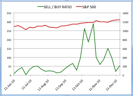 Insider Sell Buy Ratio December 17 2010