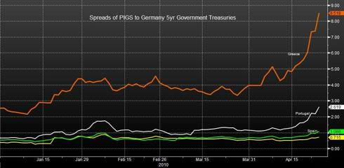 Spreads of PIGS to Germany 5yr Govt - as of 11:23 on 4/26