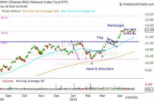 Malaysia ETF (<a href='https://seekingalpha.com/symbol/EWM' title='iShares MSCI Malaysia ETF'>EWM</a>) Chart Analysis
