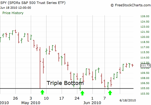 SPY Triple Bottom