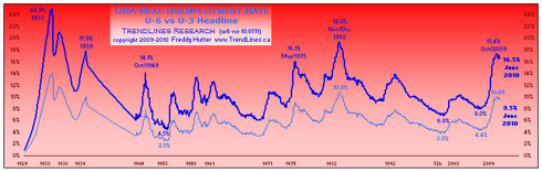 click to enlarge ... more macro economic charts at my profile & website