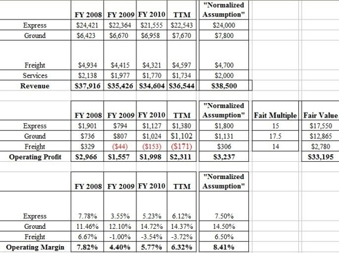 to put the above results into perspective they assume that normalized earnings for ups are 477 per share and a fair multiple is 15