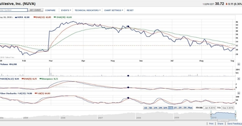 6 Month CHart of Nuvasive