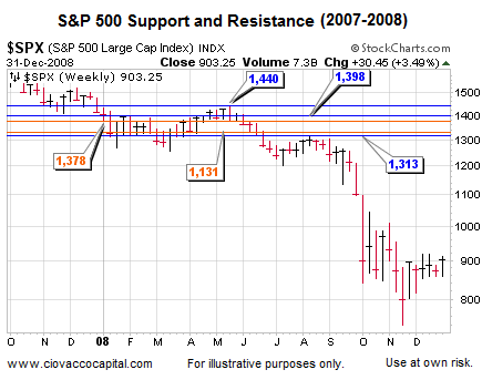 Financial Blog - Stock Market Support and Resistance