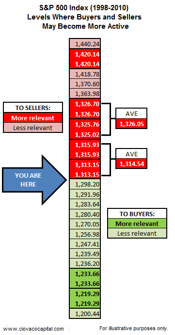 Technical Analysis Blog - Stock Market Support and Resistance