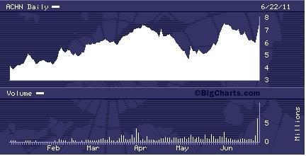 ACHN YTD Chart