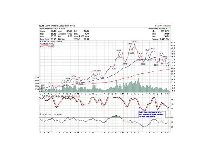 Description: http://stockcharts.com/c-sc/sc?s=SLW&p=W&b=5&g=0&id=p64830232082&a=253476772&r=7790