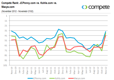 Compete-Rank-between-JCPenny-Kohls-and-Macys