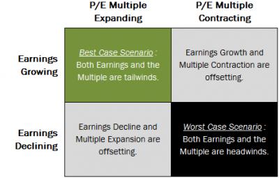 2012-11-20_Earnings_Multiple_Grid.png