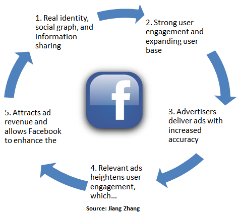 Facebook: Compelling Growth, But Fairly Valued; Initiating With ...
