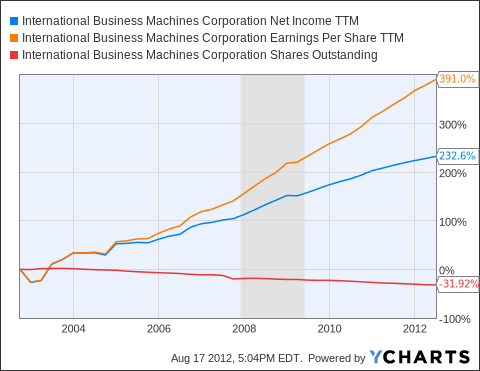 IBM Net Income TTM Chart