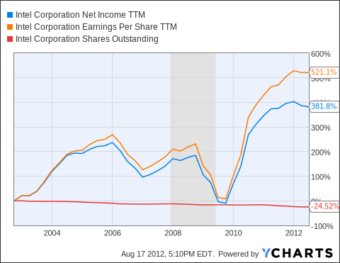 INTC Net Income TTM Chart