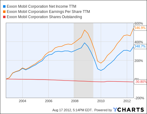 XOM Net Income TTM Chart