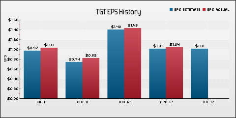 Target Corp. EPS Historical Results vs Estimates