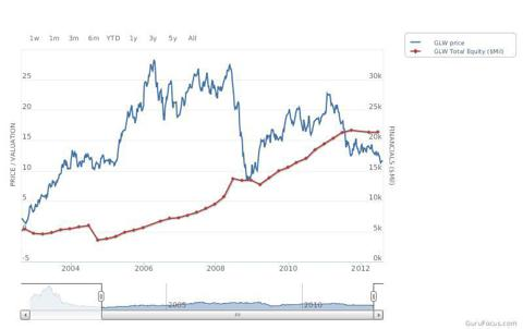 price to total equity