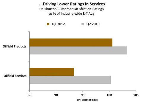 Lower Ratings in Services