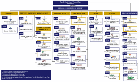 Berjaya Corporation Organizational Chart