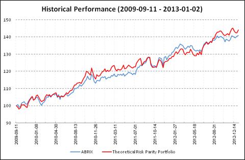 Typical Risk Parity Portfolio