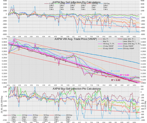 AXPW Intra-day Statistics Chart Test IP Calculations 20131031