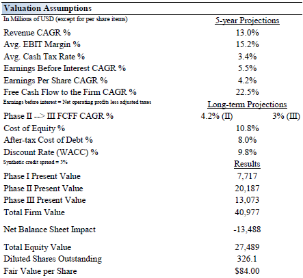 Viewing Kinder Morgan's Valuation Through A Discounted Cash Flow ...