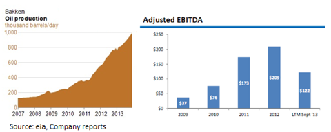 Bakken oil production vs NES EBITDA