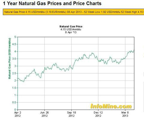 1 Year Natural Gas Prices and Price Charts