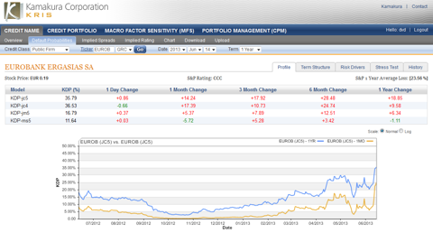 Eurobank Ergasias 1 year default probability 35.79%, up 0.86%