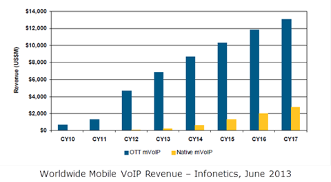 Worldwide Mobile VoIP Revenue
