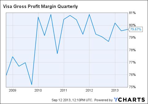 V Gross Profit Margin Quarterly Chart