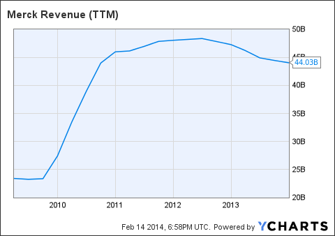MRK Revenue (<a href=