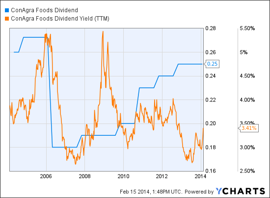 CAG Dividend Chart