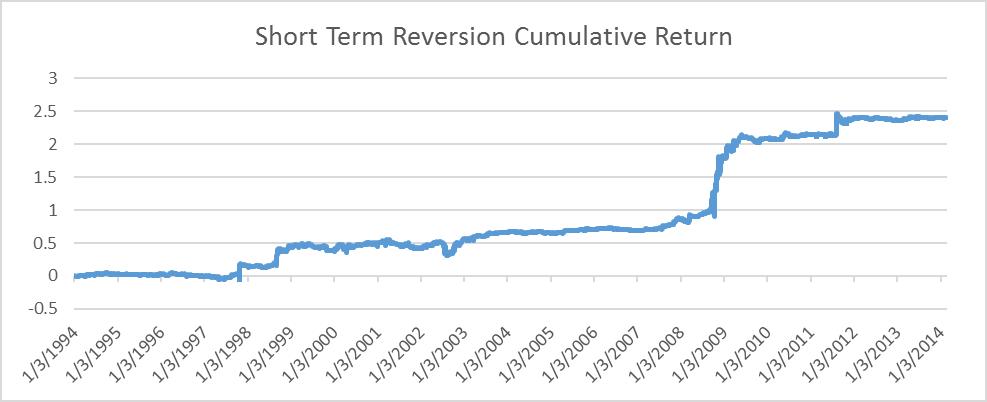 Mean reversion strategy etf