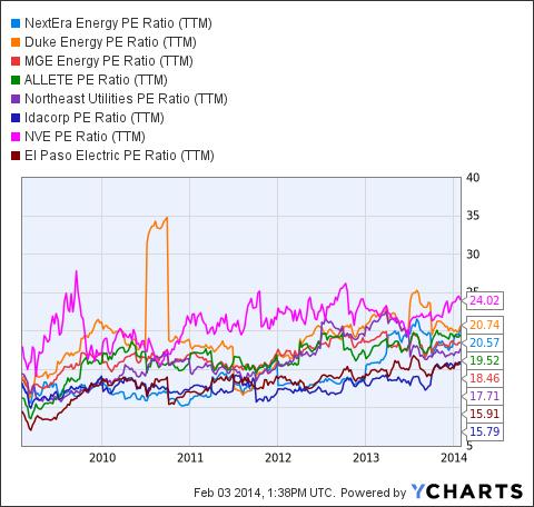 NEE PE Ratio (NYSE:<a href='https://seekingalpha.com/symbol/TTM' title='Tata Motors Limited'>TTM</a>) Chart