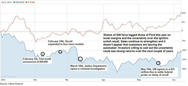 GM stock performance on recalls