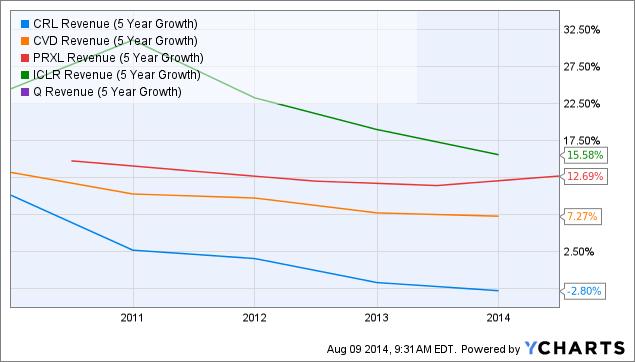CRL Revenue (5 Year Growth) Chart