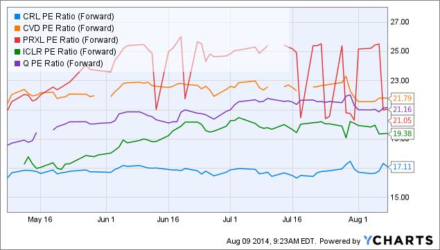 CRL PE Ratio (Forward) Chart