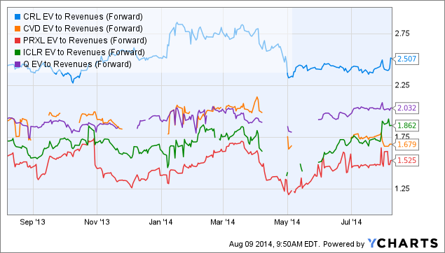 CRL EV to Revenues (Forward) Chart