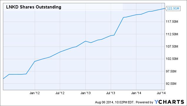 LNKD Shares Outstanding Chart