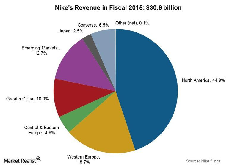 The Nike Vs. Under Armour Match-Up - Nike Inc. (NYSE:NKE ...