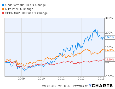 CEO Kevin Plank And International Opportunities Make Under Armour ...