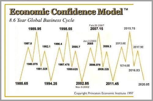 economic confidence model