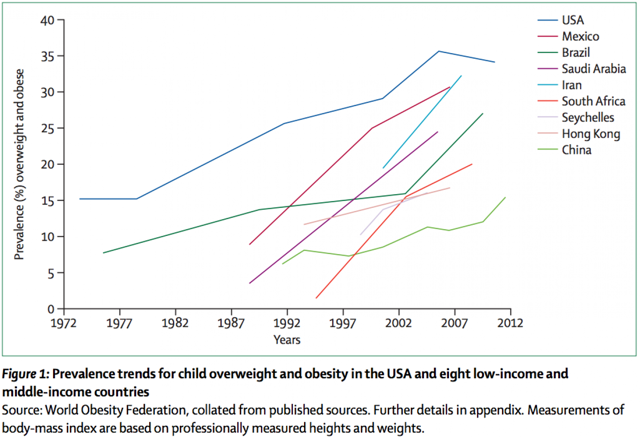 Childhood Obesity Sweeps The World In A Generation