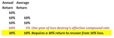Math-Of-Loss-10pct-Compound-011916