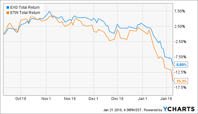EXG Total Return Price Chart