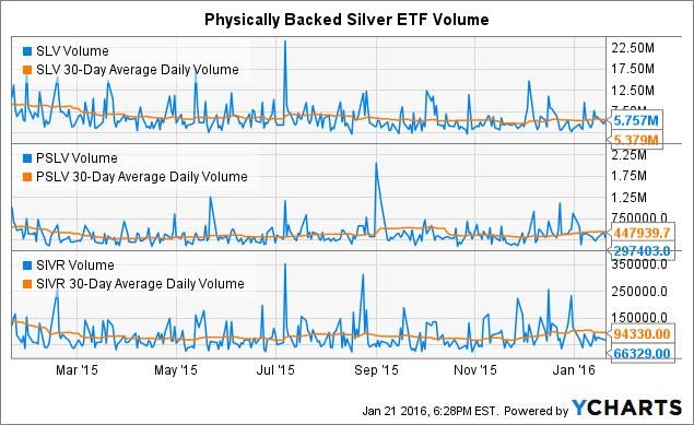 SLV Volume Chart